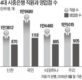 """국민은행 """"내년부터 영업점에 유연근무제 도입"""""""