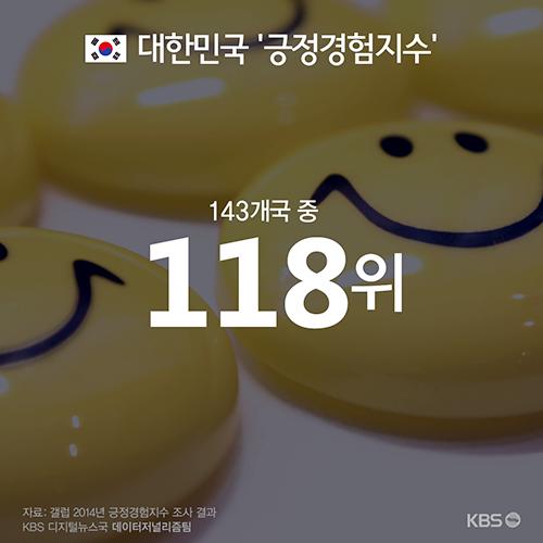 """[인포그래픽] """"존중 받았습니까?"""" 자살률 최고 한국, 행복 수준은 최하위"""