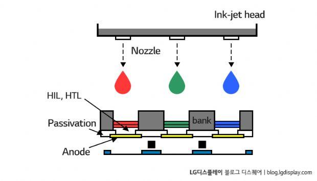日·中, OLED 잉크젯프린팅 경쟁…韓 촉각